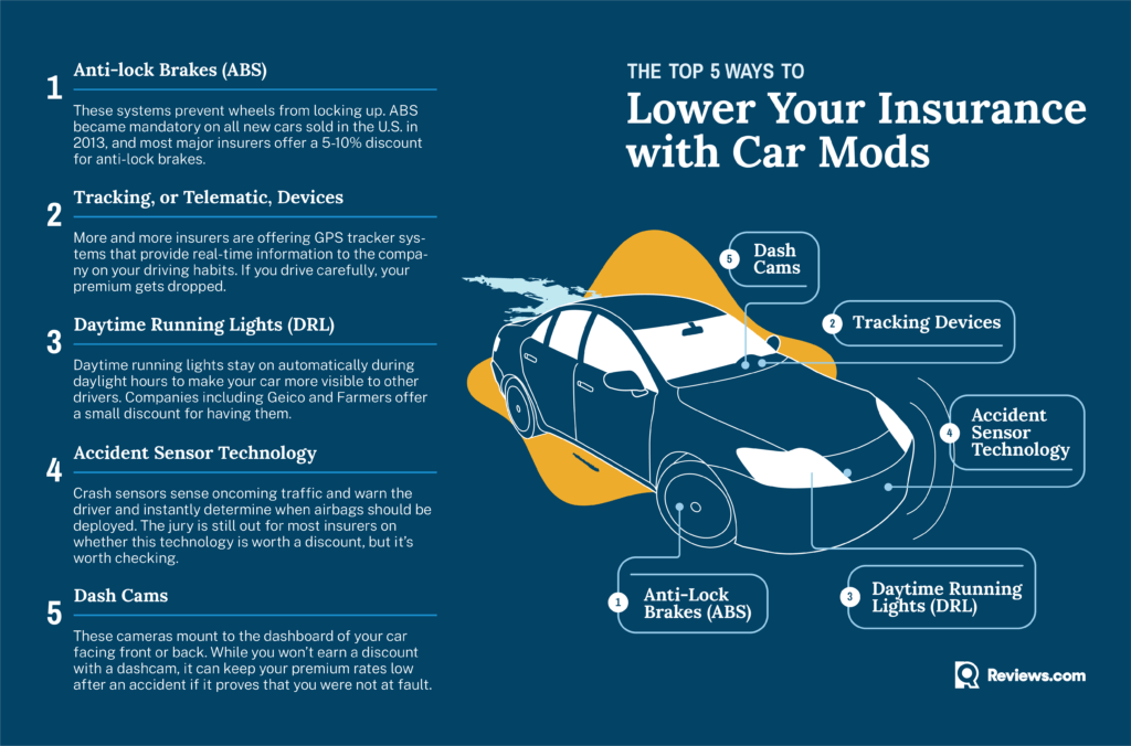 The top 5 ways to lower your insurance with car mods
